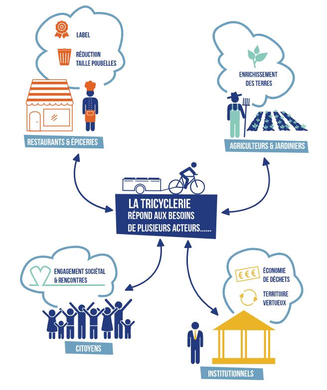 schéma de fonctionnement Tricyclerie Nantes