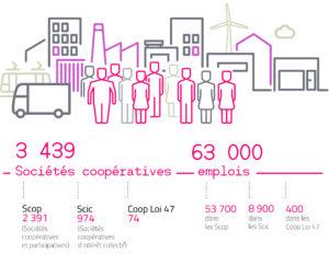 Infographie Emploi SCOP 2019