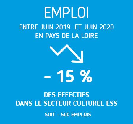 - 15 % des effectifs dans le secteur culturel ESS en Pays de la Loire entre juin 2019 et juin 2020