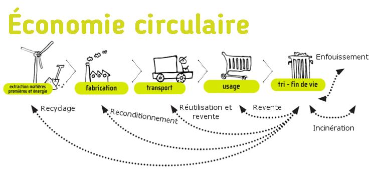 Schéma économie circulaire par eco-conception.fr