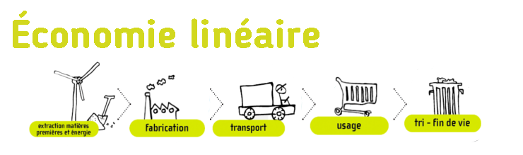 Schéma économie linéaire par eco-conception.fr